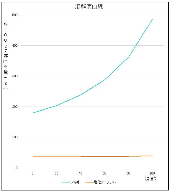 質量パーセント濃度(2): ネット...